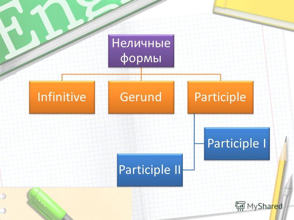 Неличные формы InfinitiveGerundParticiple Participle I Participle II