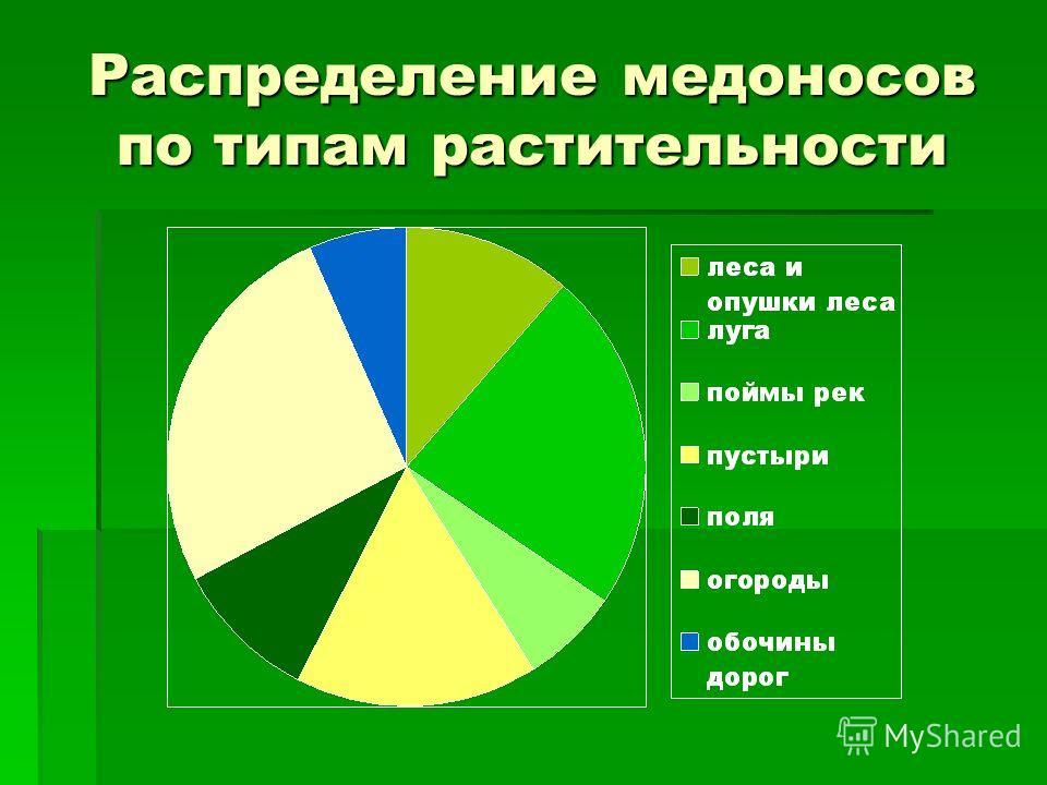 Распределение медоносов по типам растительности