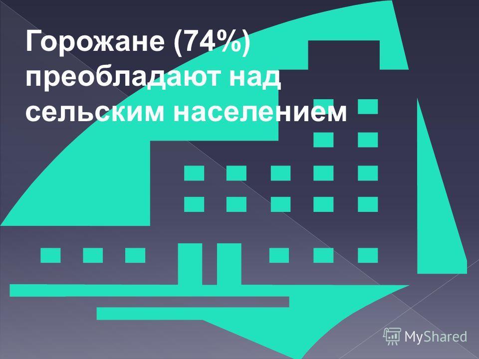 Горожане (74%) преобладают над сельским населением