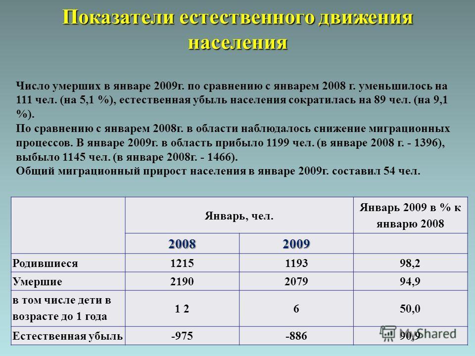 Январь, чел. Январь 2009 в % к январю 2008 20082009 Родившиеся 1215119398,2 Умершие 2190207994,9 в том числе дети в возрасте до 1 года 1 2650,0 Естественная убыль -975-88690,9 Показатели естественного движения населения Число умерших в январе 2009г.