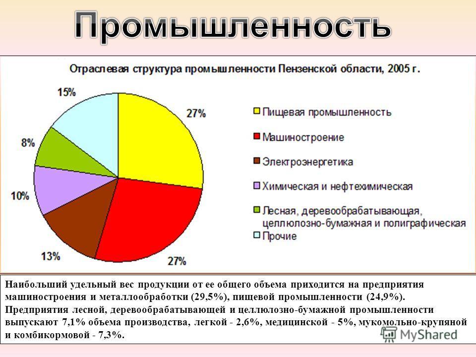 Наибольший удельный вес продукции от ее общего объема приходится на предприятия машиностроения и металлообработки (29,5%), пищевой промышленности (24,9%). Предприятия лесной, деревообрабатывающей и целлюлозно-бумажной промышленности выпускают 7,1% об