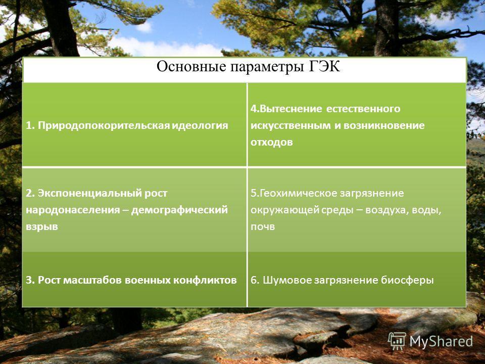 Основные параметры ГЭК