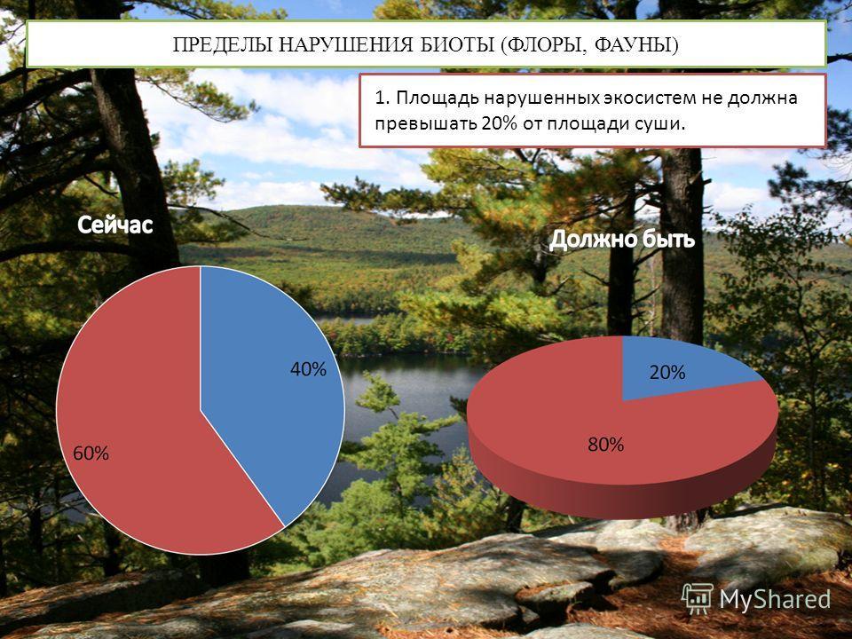 ПРЕДЕЛЫ НАРУШЕНИЯ БИОТЫ (ФЛОРЫ, ФАУНЫ) 1. Площадь нарушенных экосистем не должна превышать 20% от площади суши.