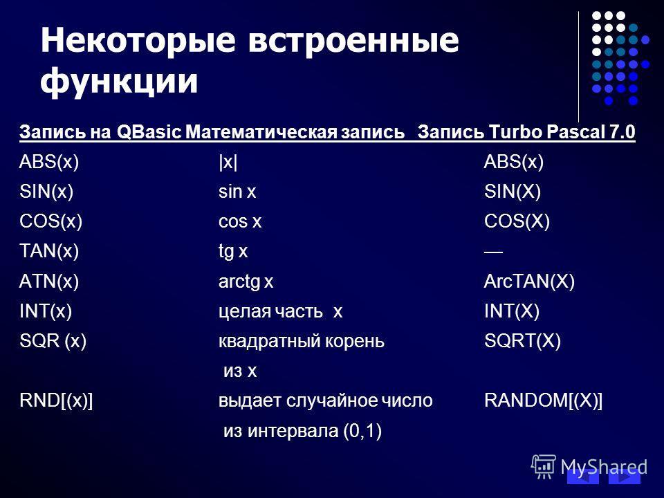 Запись на QBasic Математическая записьЗапись Turbo Pascal 7.0 ABS(x) |x|ABS(x) SIN(x)sin xSIN(X) COS(x)cos xCOS(X) TAN(x)tg x ATN(x)arctg xArcTAN(X) INT(x)целая часть хINT(X) SQR (x)квадратный корень SQRT(X) из х RND[(x)]выдает случайное число RANDOM