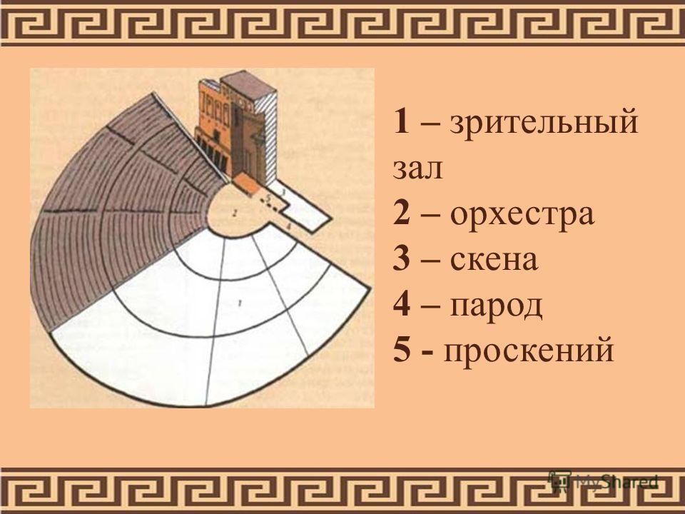 1 – зрительный зал 2 – орхестра 3 – скена 4 – парод 5 - проскений