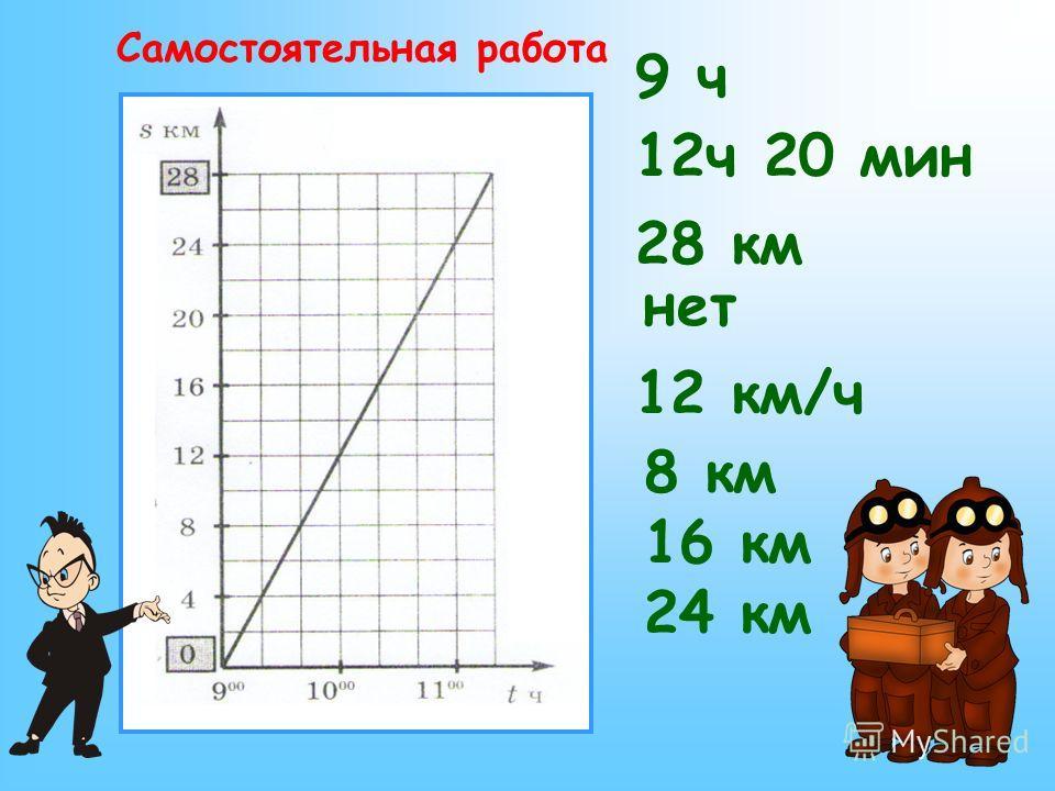 9 ч 16 км 12ч 20 мин 28 км нет 12 км/ч 8 км 24 км Самостоятельная работа