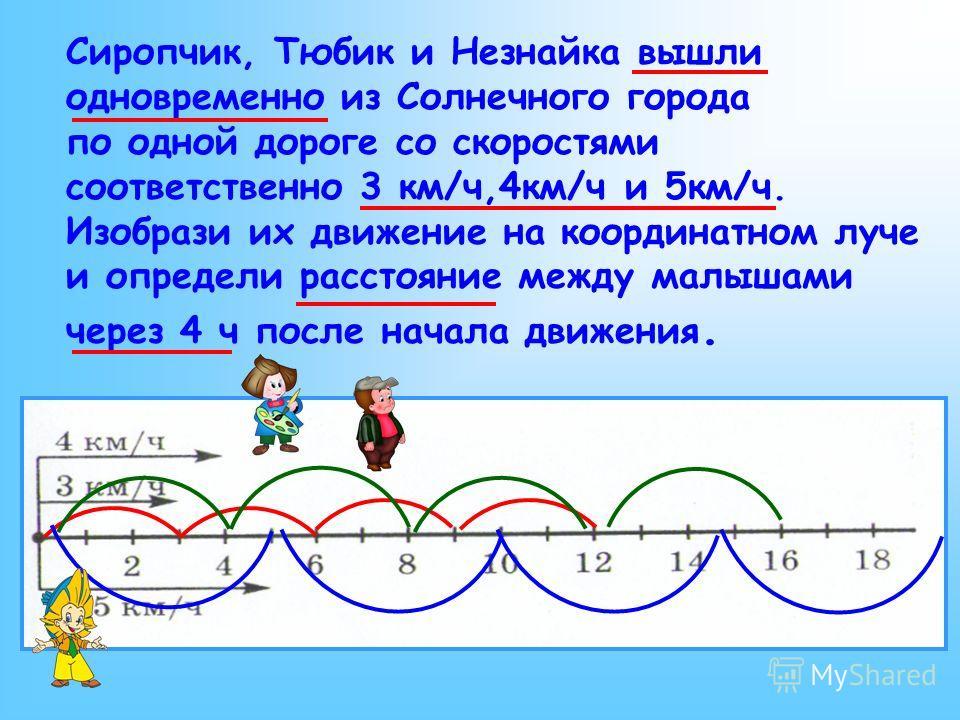 Сиропчик, Тюбик и Незнайка вышли одновременно из Солнечного города по одной дороге со скоростями соответственно 3 км/ч,4км/ч и 5км/ч. Изобрази их движение на координатном луче и определи расстояние между малышами через 4 ч после начала движения.