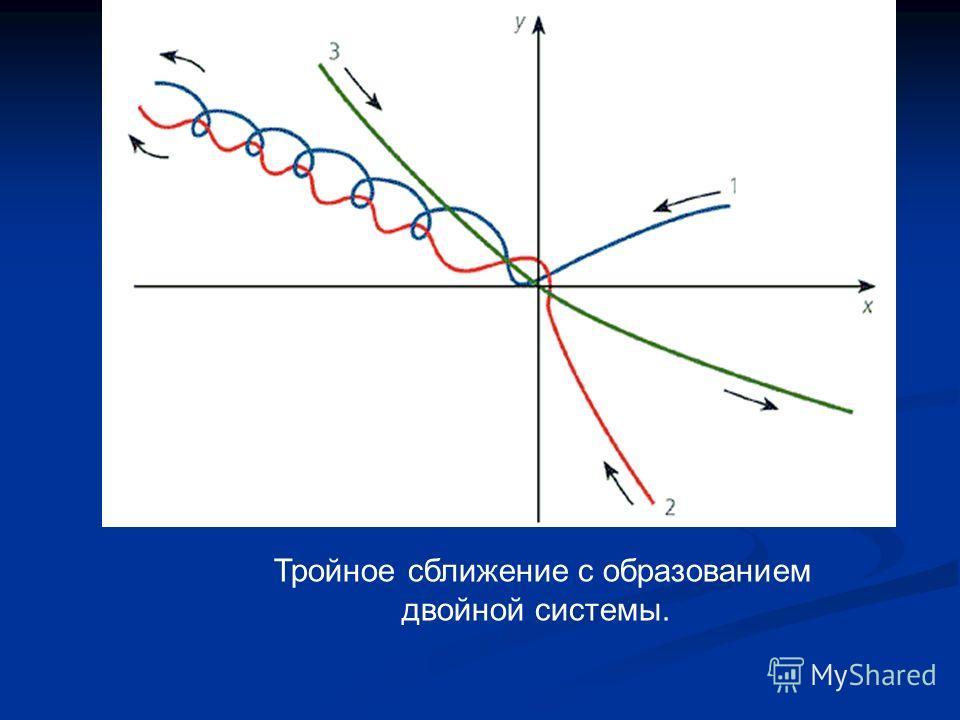 Тройное сближение с образованием двойной системы.