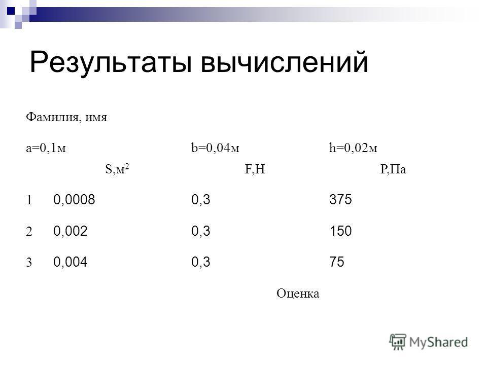 Результаты вычислений Фамилия, имя a=0,1мb=0,04мh=0,02м S,м 2 F,НP,Па 1 0,00080,3375 2 0,0020,3150 3 0,0040,375 Оценка