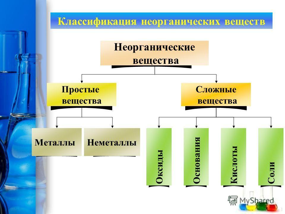 ProPowerPoint.Ru Классификация неорганических веществ МеталлыНеметаллы Оксиды Основания Кислоты Соли Простые вещества Сложные вещества Неорганические вещества