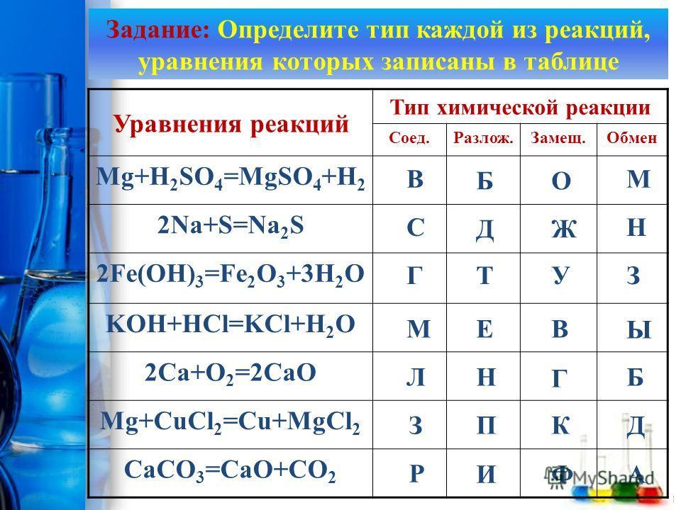 ProPowerPoint.Ru Уравнения реакций Тип химической реакции Соед.Разлож.Замещ.Обмен Mg+H 2 SO 4 =MgSO 4 +H 2 2Na+S=Na 2 S 2Fe(OH) 3 =Fe 2 O 3 +3H 2 O KOH+HCl=KCl+H 2 O 2Сa+O 2 =2CaO Mg+CuCl 2 =Cu+MgCl 2 CaCO 3 =CaO+CO 2 В БО М С ДЖ Н ГТУЗ МЕВ Ы ЛН Г Б