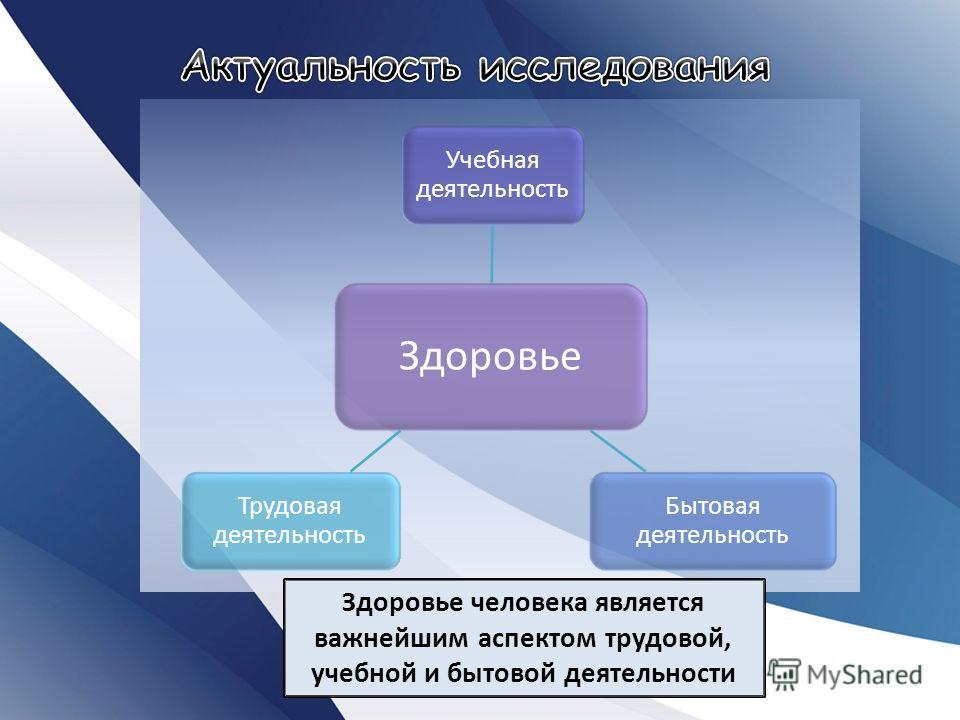Здоровье Учебная деятельность Бытовая деятельность Трудовая деятельность Здоровье человека является важнейшим аспектом трудовой, учебной и бытовой деятельности