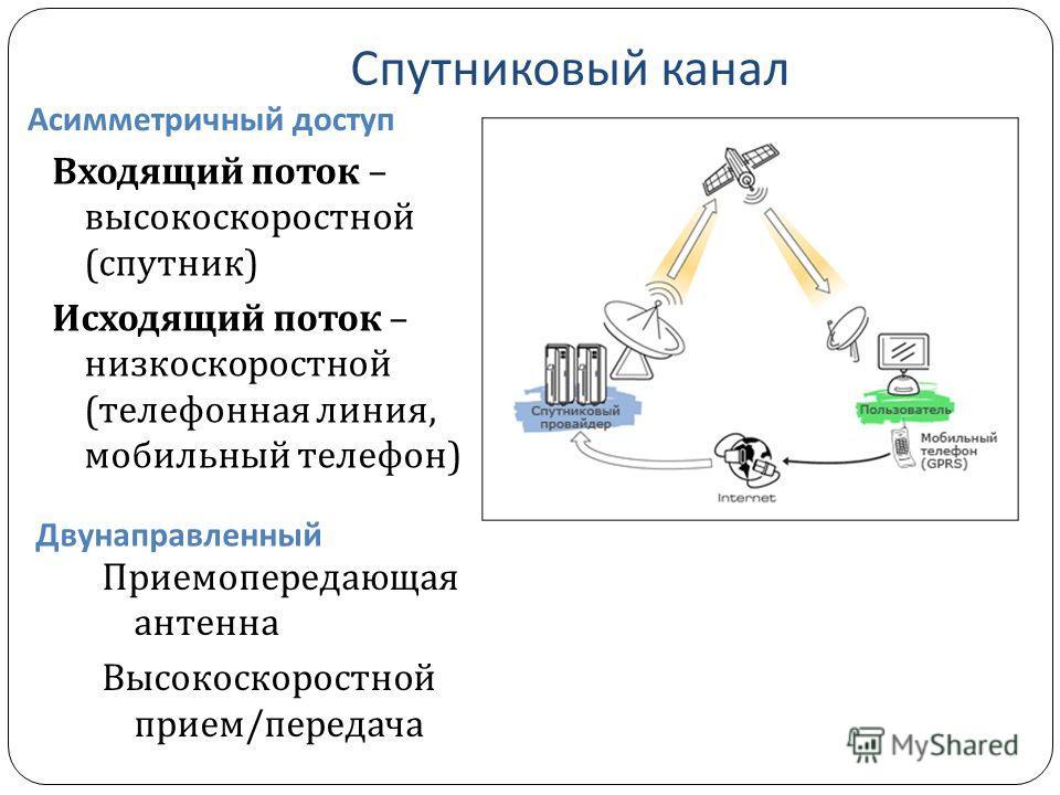 Спутниковый канал Асимметричный доступ Двунаправленный Входящий поток – высокоскоростной ( спутник ) Исходящий поток – низкоскоростной ( телефонная линия, мобильный телефон ) Приемопередающая антенна Высокоскоростной прием / передача
