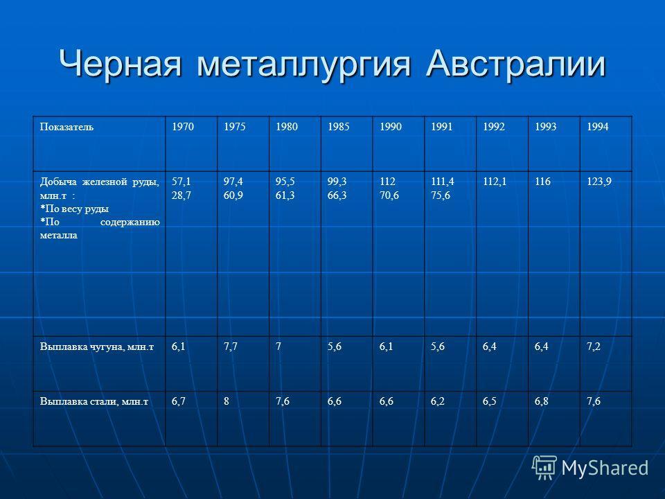Черная металлургия Австралии Показатель197019751980198519901991199219931994 Добыча железной руды, млн.т : *По весу руды *По содержанию металла 57,1 28,7 97,4 60,9 95,5 61,3 99,3 66,3 112 70,6 111,4 75,6 112,1116123,9 Выплавка чугуна, млн.т6,17,775,66