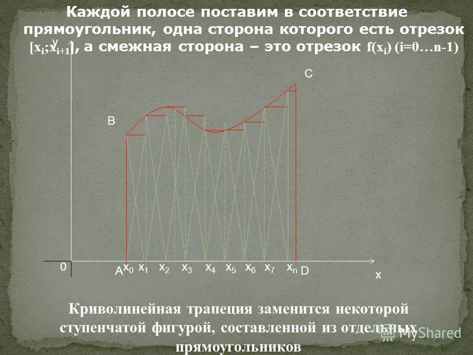 Каждой полосе поставим в соответствие прямоугольник, одна сторона которого есть отрезок [x i ;x i+1 ], а смежная сторона – это отрезок f(x i ) (i=0…n-1) 0 x y В С АD Криволинейная трапеция заменится некоторой ступенчатой фигурой, составленной из отде