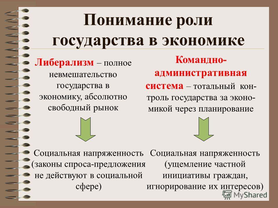Понимание роли государства в экономике Либерализм – полное невмешательство государства в экономику, абсолютно свободный рынок Командно- административная система – тотальный кон- троль государства за эконо- микой через планирование Социальная напряжен