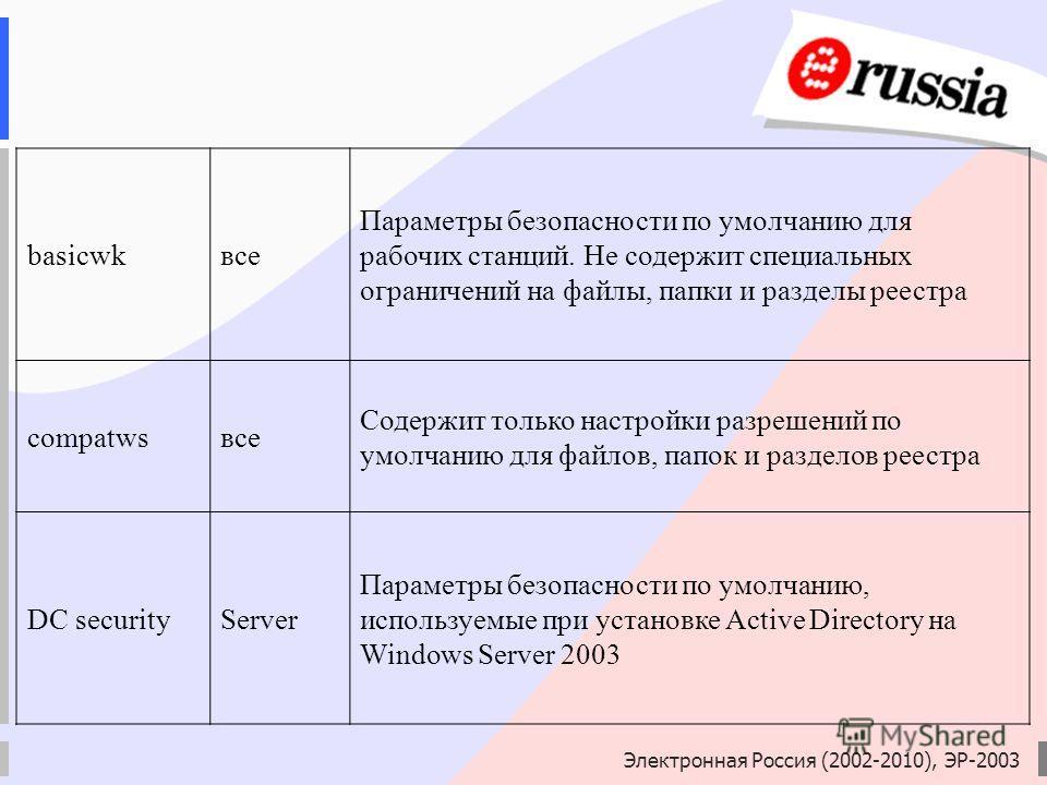Электронная Россия (2002-2010), ЭР-2003 basicwkвсе Параметры безопасности по умолчанию для рабочих станций. Не содержит специальных ограничений на файлы, папки и разделы реестра compatwsвсе Содержит только настройки разрешений по умолчанию для файлов