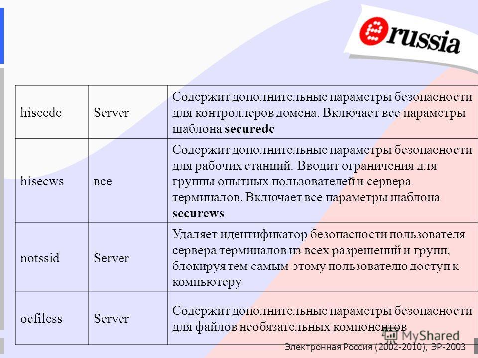 Электронная Россия (2002-2010), ЭР-2003 hisecdcServer Содержит дополнительные параметры безопасности для контроллеров домена. Включает все параметры шаблона securedc hisecwsвсе Содержит дополнительные параметры безопасности для рабочих станций. Вводи