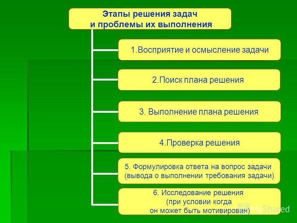 Этапы решения задач и проблемы их выполнения 1.Восприятие и осмысление задачи 2.Поиск плана решения 3. Выполнение плана решения 4.Проверка решения 5. Формулировка ответа на вопрос задачи (вывода о выполнении требования задачи) 6. Исследование решения