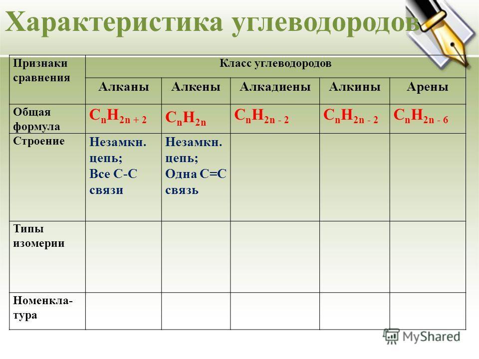 Характеристика углеводородов Признаки сравнения Класс углеводородов АлканыАлкеныАлкадиеныАлкиныАрены Общая формула C n H 2n + 2 C n H 2n C n H 2n - 2 C n H 2n - 6 Строение Незамкн. цепь; Все С-С связи Незамкн. цепь; Одна С=С связь Типы изомерии Номен