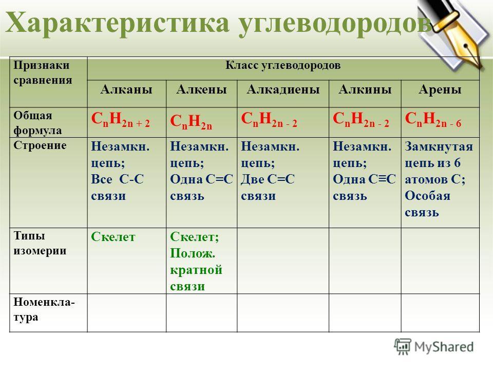 Характеристика углеводородов Признаки сравнения Класс углеводородов АлканыАлкеныАлкадиеныАлкиныАрены Общая формула C n H 2n + 2 C n H 2n C n H 2n - 2 C n H 2n - 6 Строение Незамкн. цепь; Все С-С связи Незамкн. цепь; Одна С=С связь Незамкн. цепь; Две