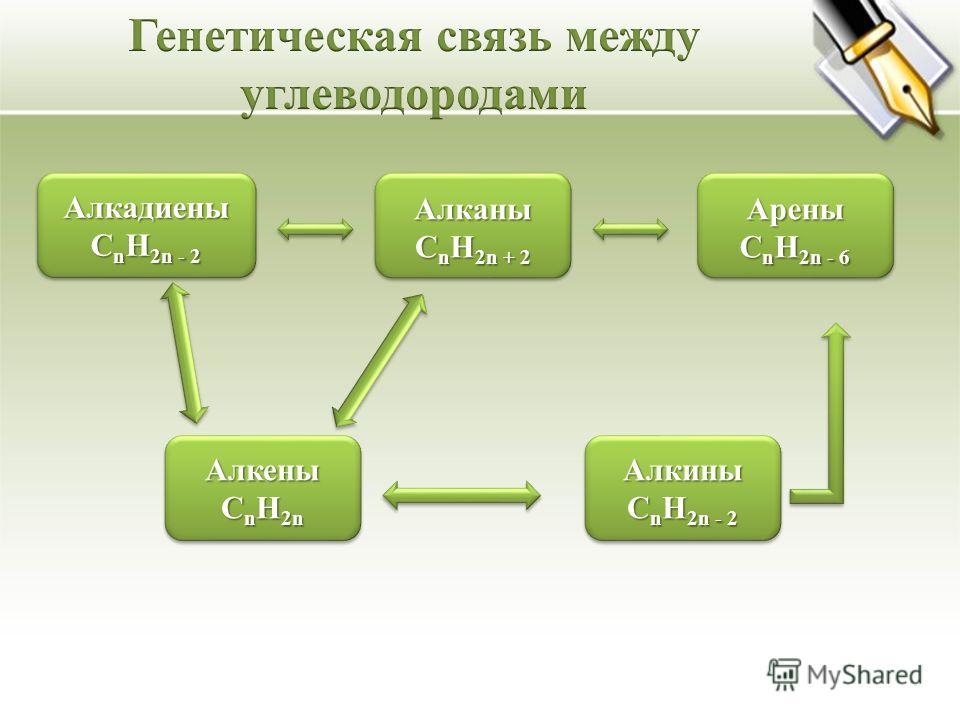 Алкадиены C n H 2n - 2 Алкадиены Алканы C n H 2n + 2 Алканы C n H 2n + 2 Арены C n H 2n - 6 Арены C n H 2n - 6 Алкены C n H 2n Алкены Алкины C n H 2n - 2 Алкины
