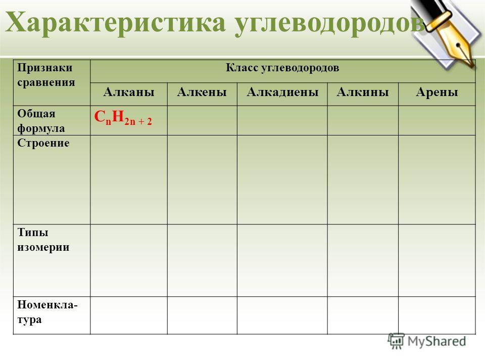 Характеристика углеводородов Признаки сравнения Класс углеводородов АлканыАлкеныАлкадиеныАлкиныАрены Общая формула C n H 2n + 2 Строение Типы изомерии Номенкла- тура