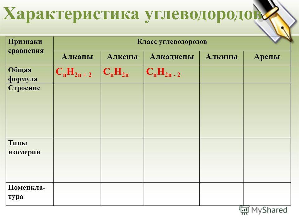 Характеристика углеводородов Признаки сравнения Класс углеводородов АлканыАлкеныАлкадиеныАлкиныАрены Общая формула C n H 2n + 2 C n H 2n C n H 2n - 2 Строение Типы изомерии Номенкла- тура