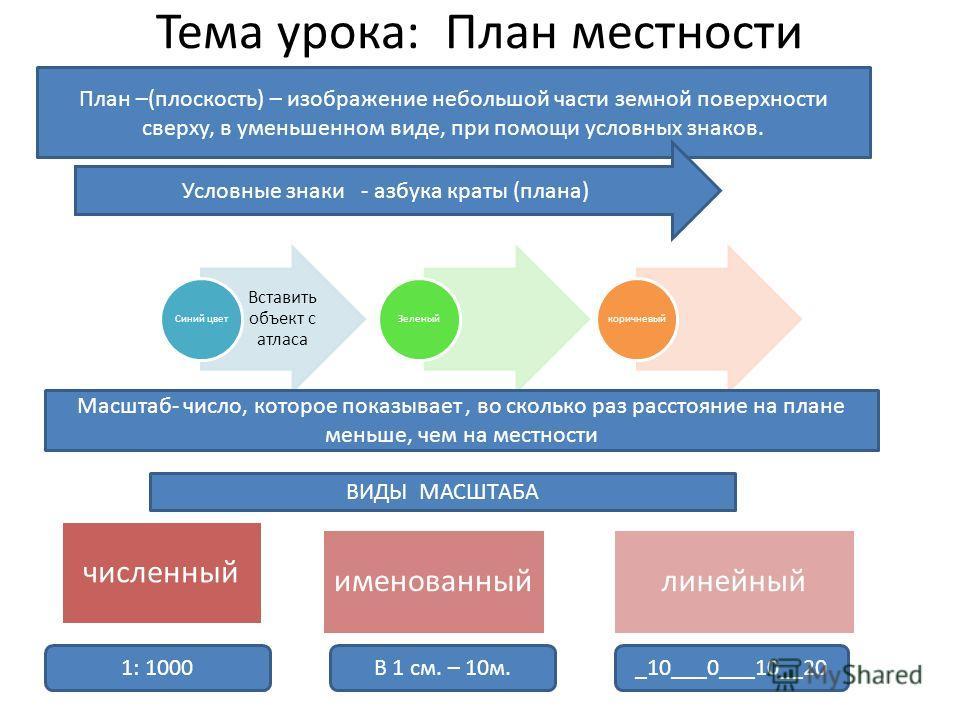 Тема урока: План местности Вставить объект с атласа Синий цветЗеленыйкоричневый План –(плоскость) – изображение небольшой части земной поверхности сверху, в уменьшенном виде, при помощи условных знаков. Условные знаки - азбука краты (плана) Масштаб-