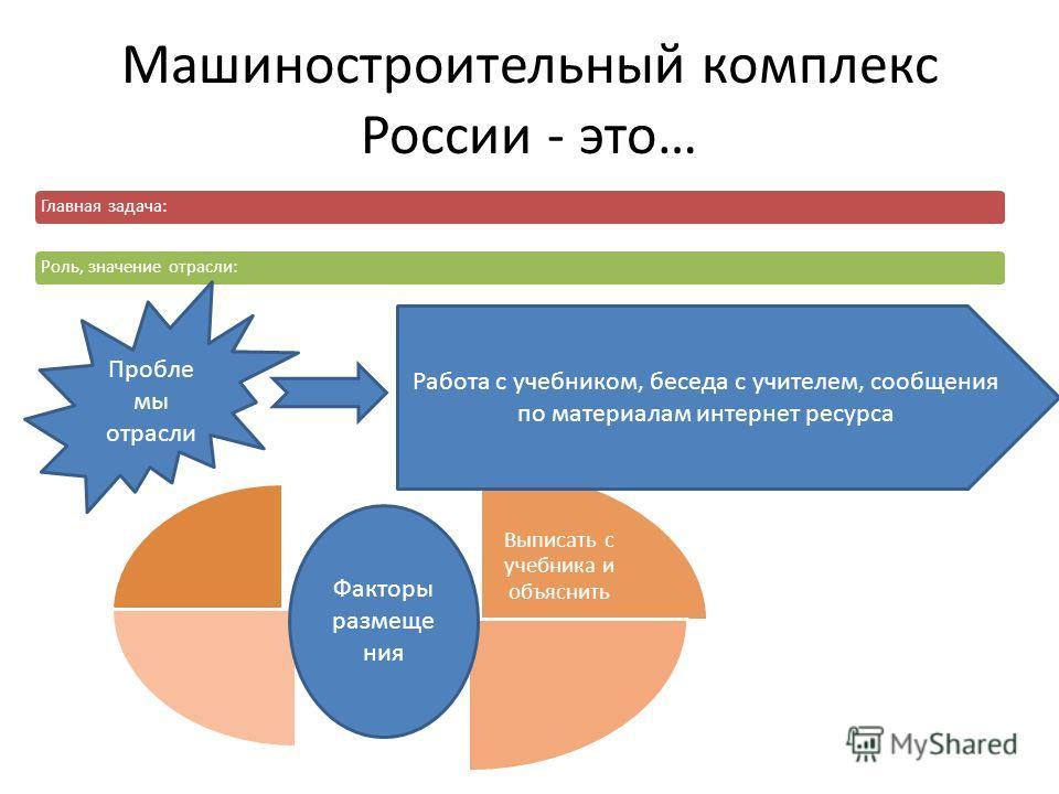 Машиностроительный комплекс России - это… Главная задача:Роль, значение отрасли: Выписать с учебника и объяснить Пробле мы отрасли Работа с учебником, беседа с учителем, сообщения по материалам интернет ресурса Факторы размеще ния