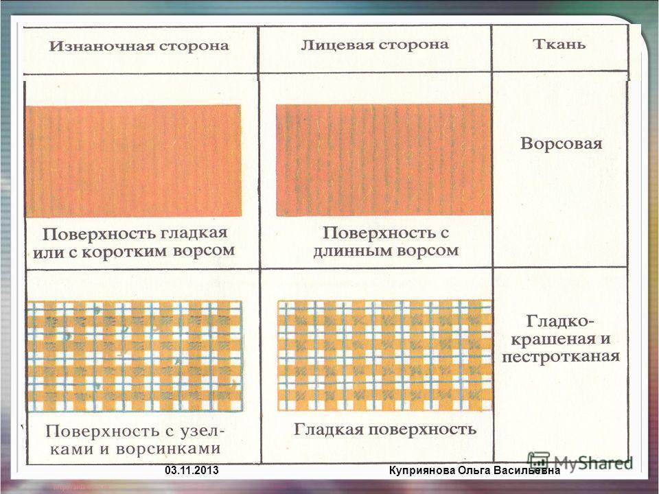 03.11.2013Куприянова Ольга Васильевна