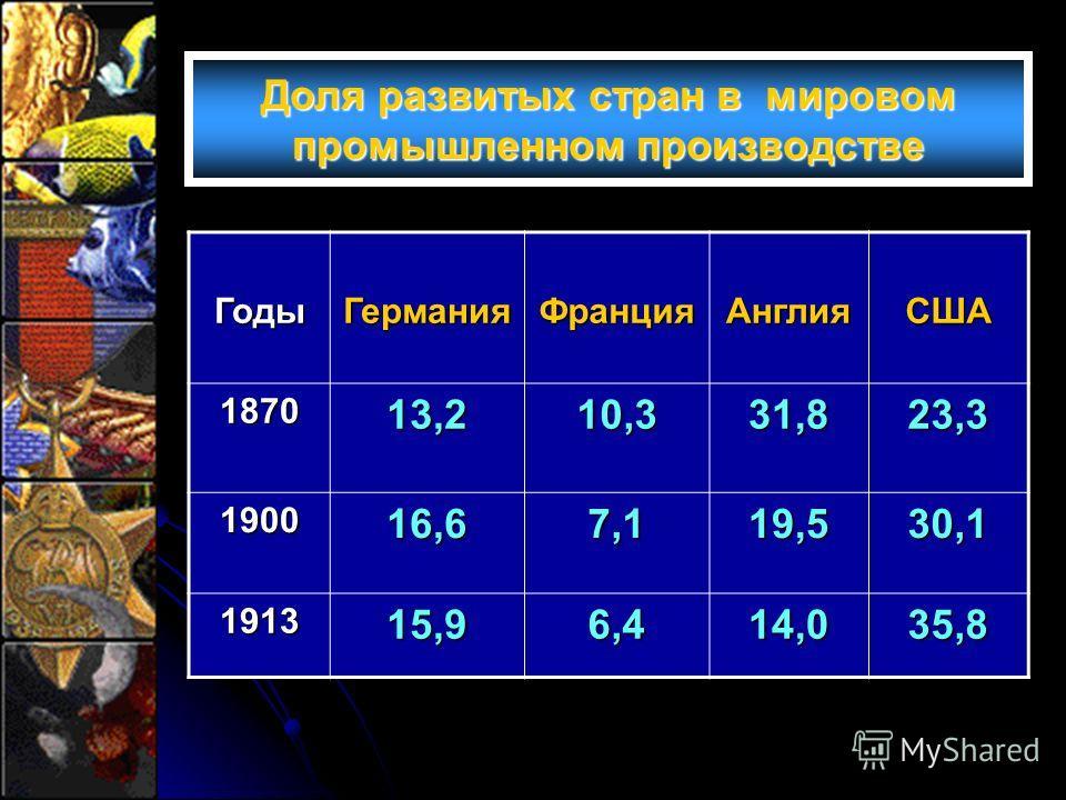 ГодыГерманияФранцияАнглияСША 187013,210,331,823,3 190016,67,119,530,1 191315,96,414,035,8 Доля развитых стран в мировом промышленном производстве