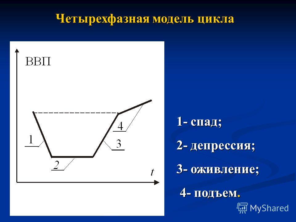 Четырехфазная модель цикла 1- спад; 2- депрессия; 3- оживление; 4- подъем. 4- подъем.