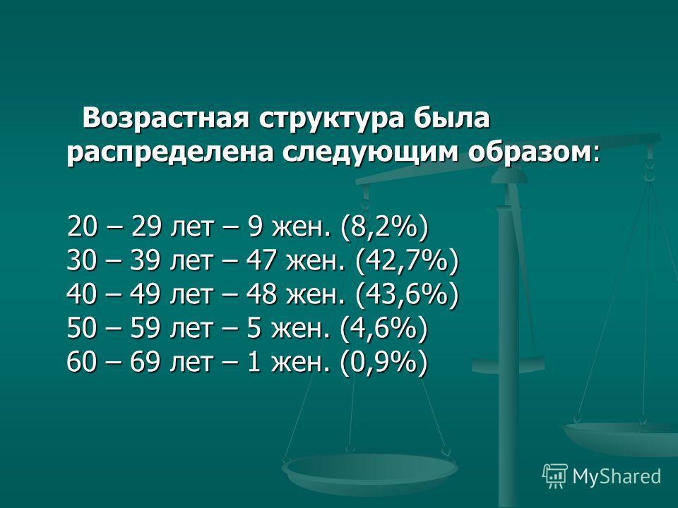 Возрастная структура была распределена следующим образом: Возрастная структура была распределена следующим образом: 20 – 29 лет – 9 жен. (8,2%) 30 – 39 лет – 47 жен. (42,7%) 40 – 49 лет – 48 жен. (43,6%) 50 – 59 лет – 5 жен. (4,6%) 60 – 69 лет – 1 же
