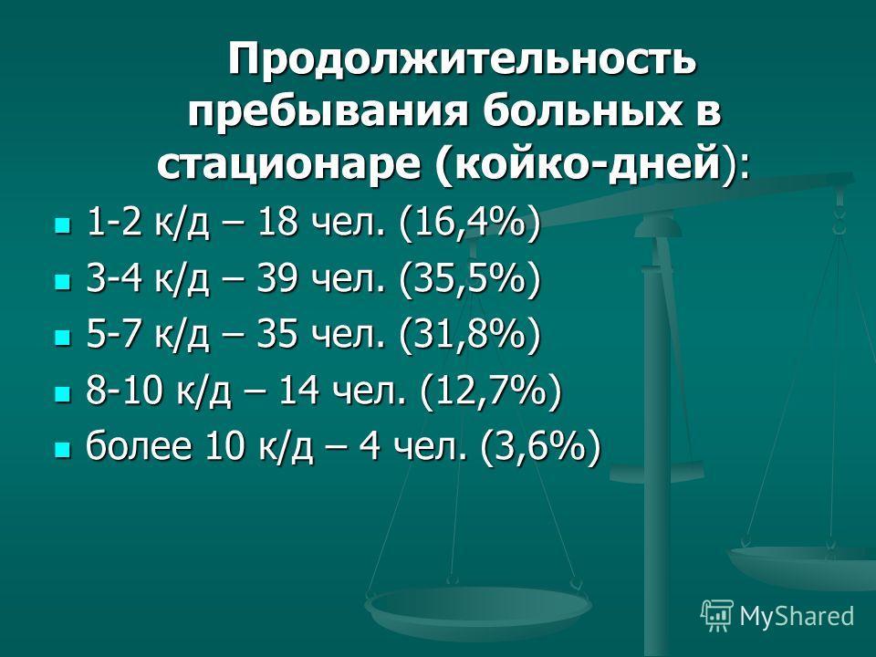 Продолжительность пребывания больных в стационаре (койко-дней): Продолжительность пребывания больных в стационаре (койко-дней): 1-2 к/д – 18 чел. (16,4%) 1-2 к/д – 18 чел. (16,4%) 3-4 к/д – 39 чел. (35,5%) 3-4 к/д – 39 чел. (35,5%) 5-7 к/д – 35 чел.