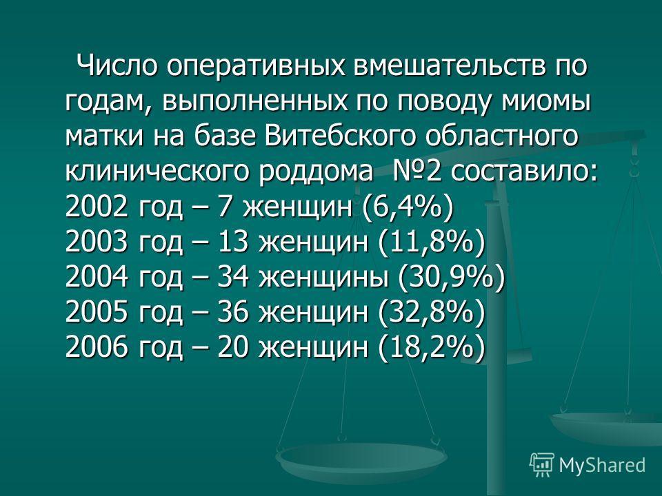 Число оперативных вмешательств по годам, выполненных по поводу миомы матки на базе Витебского областного клинического роддома 2 составило: 2002 год – 7 женщин (6,4%) 2003 год – 13 женщин (11,8%) 2004 год – 34 женщины (30,9%) 2005 год – 36 женщин (32,