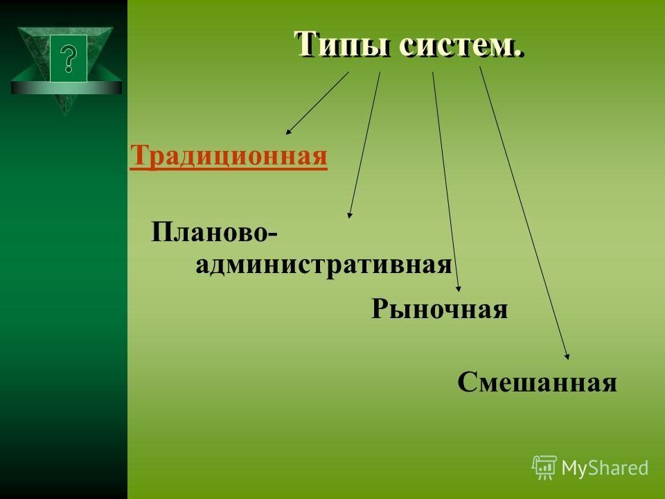 Типы систем. Планово- административная Традиционная Рыночная Смешанная