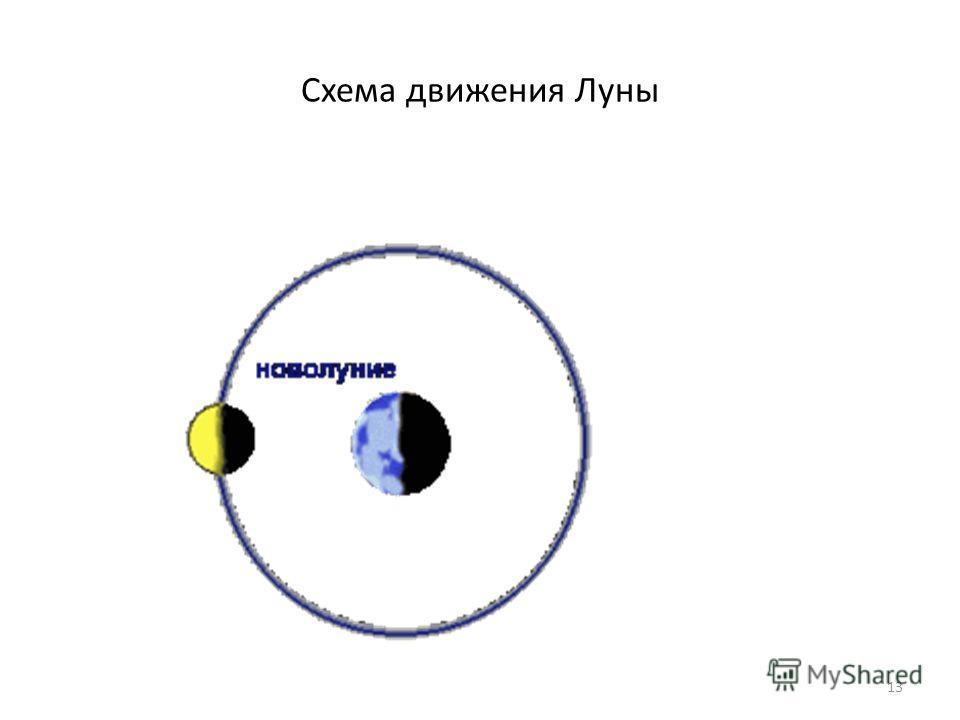 Схема движения Луны 13