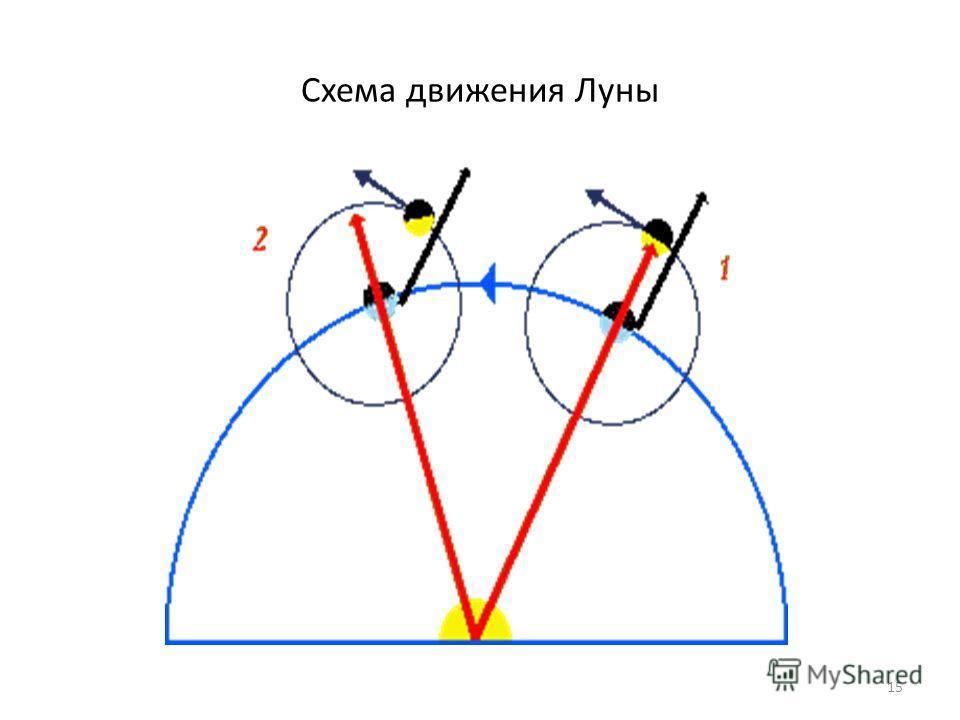 Схема движения Луны 15