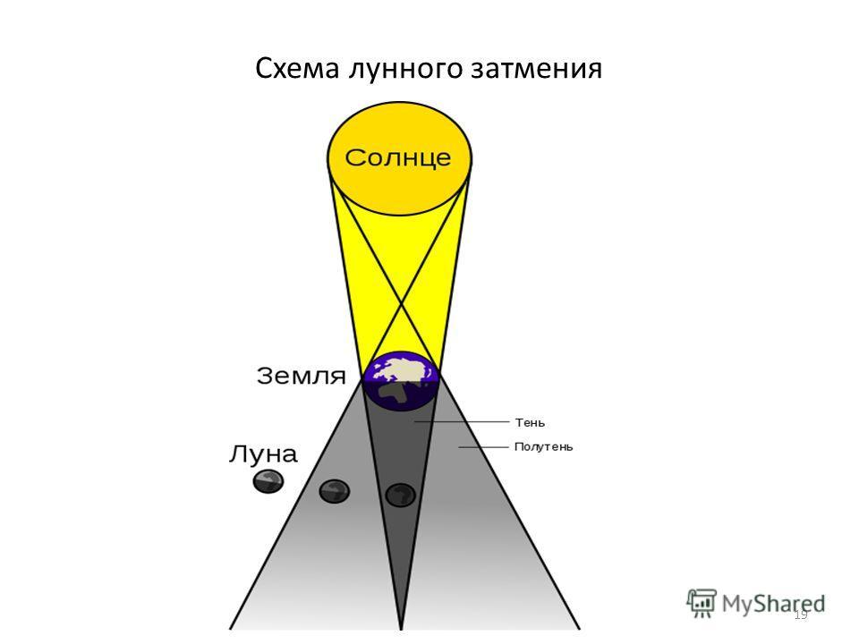 Схема лунного затмения 19