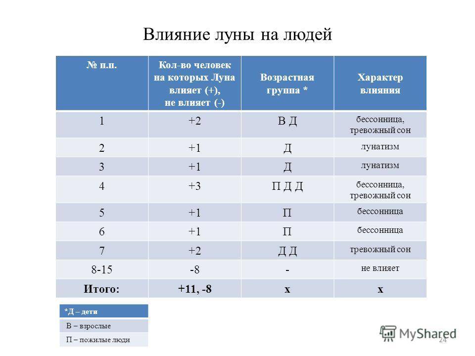 Влияние луны на людей п.п.Кол-во человек на которых Луна влияет (+), не влияет (-) Возрастная группа * Характер влияния 1+2В Д бессонница, тревожный сон 2+1Д лунатизм 3+1Д лунатизм 4+3П Д Д бессонница, тревожный сон 5+1П бессонница 6+1П бессонница 7+