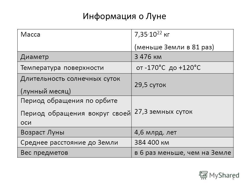 Информация о Луне Масса7,35. 10 22 кг (меньше Земли в 81 раз) Диаметр3 476 км Температура поверхности от -170°С до +120°С Длительность солнечных суток (лунный месяц) 29,5 суток Период обращения по орбите Период обращения вокруг своей оси 27,3 земных