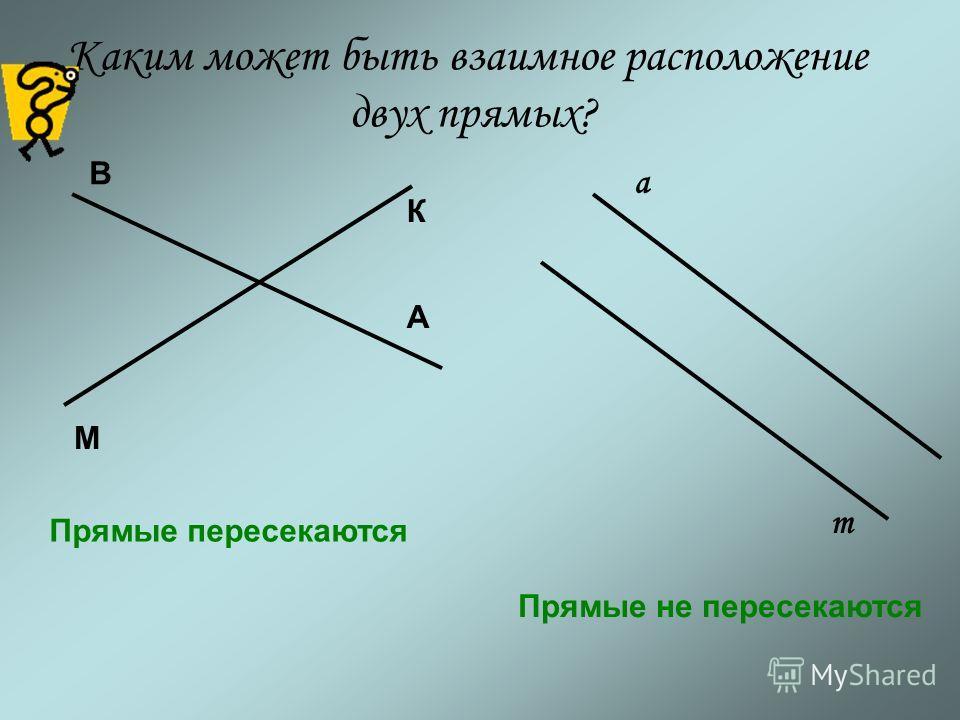 Каким может быть взаимное расположение двух прямых? А В М К а т Прямые пересекаются Прямые не пересекаются