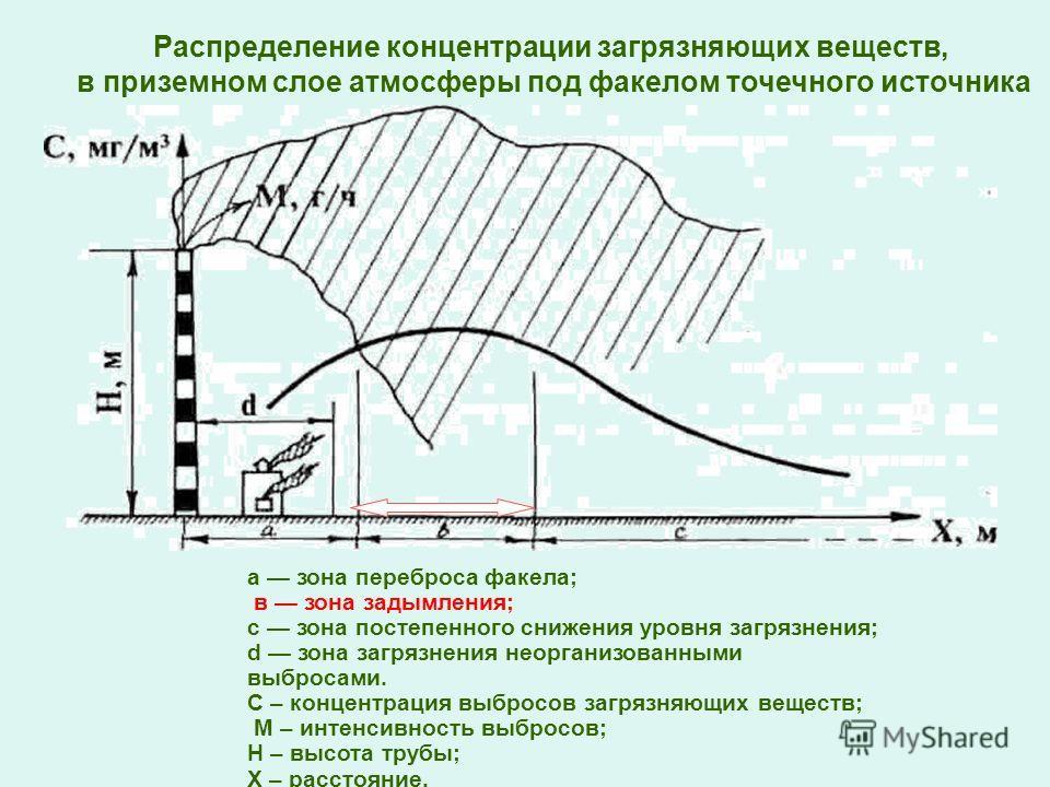 а зона переброса факела; в зона задымления; с зона постепенного снижения уровня загрязнения; d зона загрязнения неорганизованными выбросами. С – концентрация выбросов загрязняющих веществ; М – интенсивность выбросов; Н – высота трубы; Х – расстояние.