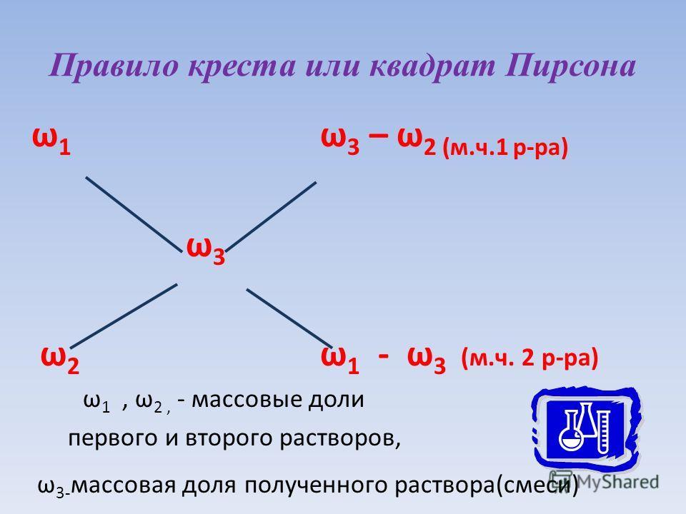 Правило креста или квадрат Пирсона ω 1 ω 3 – ω 2 (м.ч.1 р-ра) ω 3 ω 2 ω 1 - ω 3 (м.ч. 2 р-ра) ω 1, ω 2, - массовые доли первого и второго растворов, ω 3- массовая доля полученного раствора(смеси)