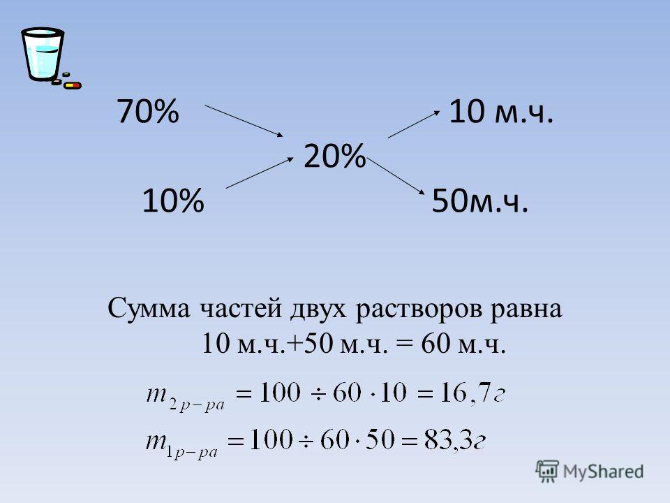 70% 10 м.ч. 20% 10% 50м.ч. Сумма частей двух растворов равна 10 м.ч.+50 м.ч. = 60 м.ч.