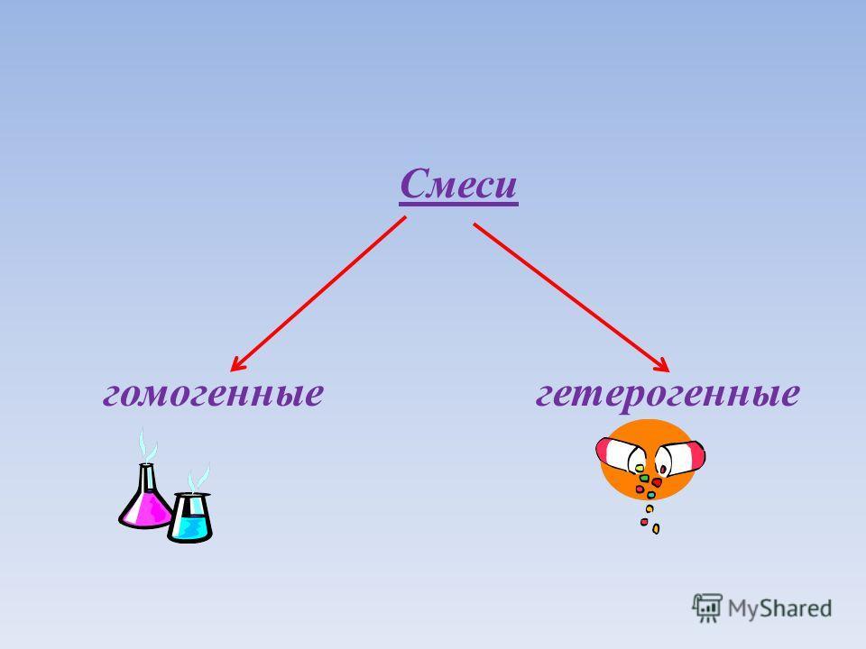 Смеси гомогенныегетерогенные