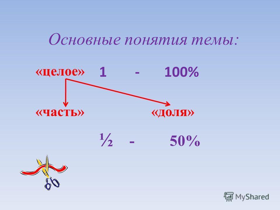 Основные понятия темы: «целое» «часть» «доля» 1 - 100% ½ - 50%