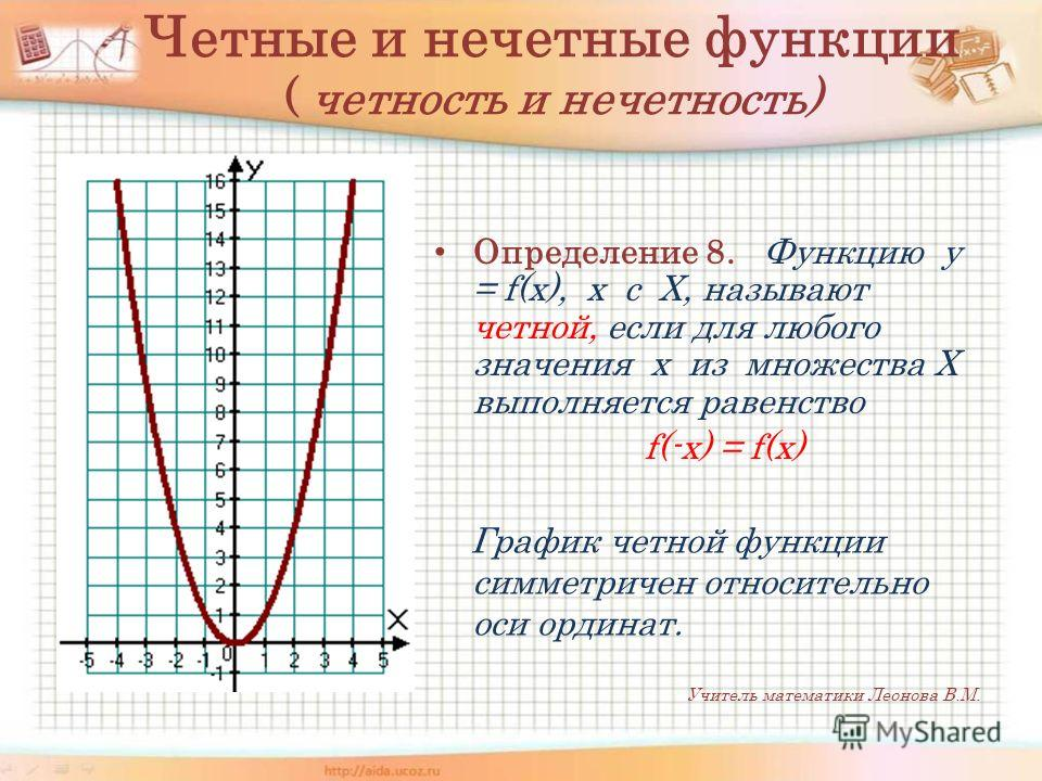 Четные и нечетные функции ( четность и нечетность) Определение 8. Функцию y = f(x), х с Х, называют четной, если для любого значения х из множества Х выполняется равенство f(-x) = f(x) График четной функции симметричен относительно оси ординат. Учите