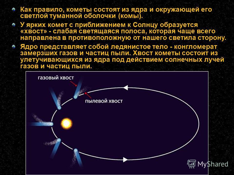 Как правило, кометы состоят из ядра и окружающей его светлой туманной оболочки (комы). У ярких комет с приближением к Солнцу образуется «хвост» - слабая светящаяся полоса, которая чаще всего направлена в противоположную от нашего светила сторону. Ядр